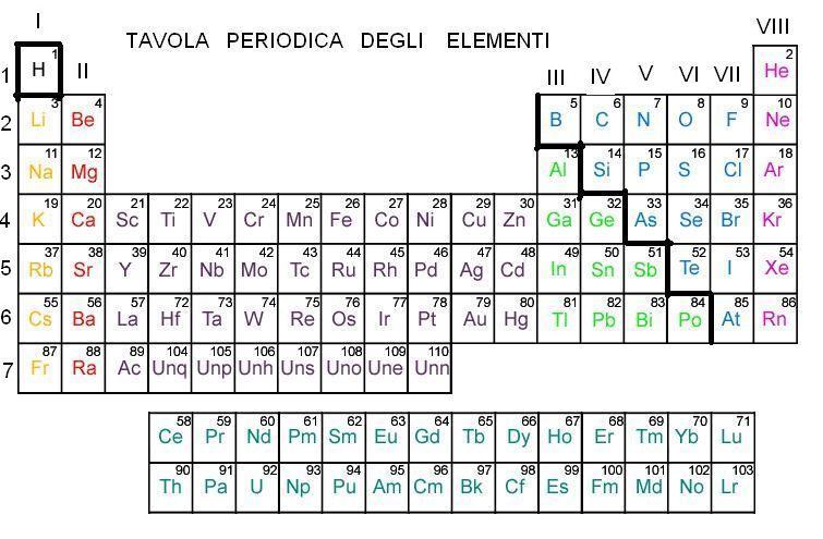 Tavola periodica degli elementi giuseppemerlino 39 s blog - Numero elementi tavola periodica ...