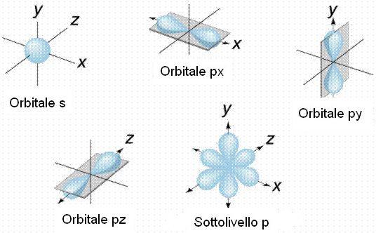 Configurazione elettronica z24