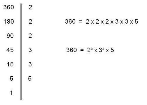 divisori fattori primi e fattorizzazione di un numero On scomposizione in fattori primi