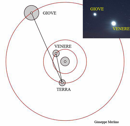 congiunzione Venere Giove