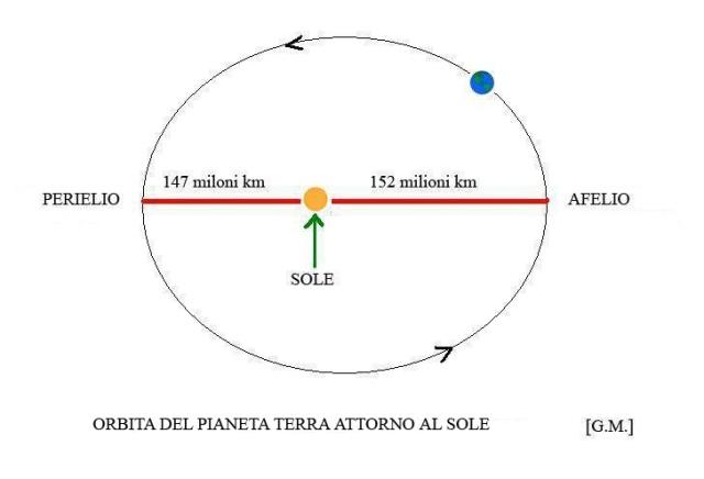 orbita della terra