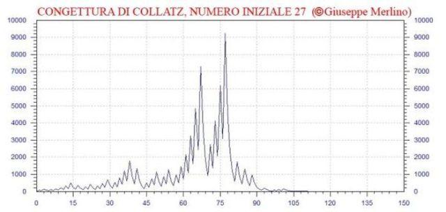Collatz 27
