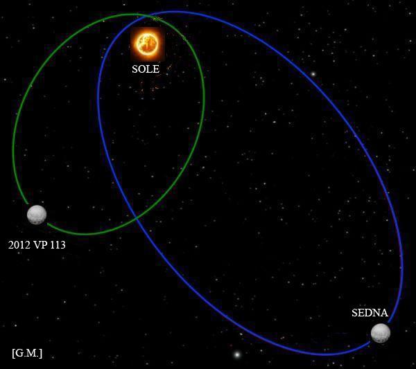 Orbita di Sedna