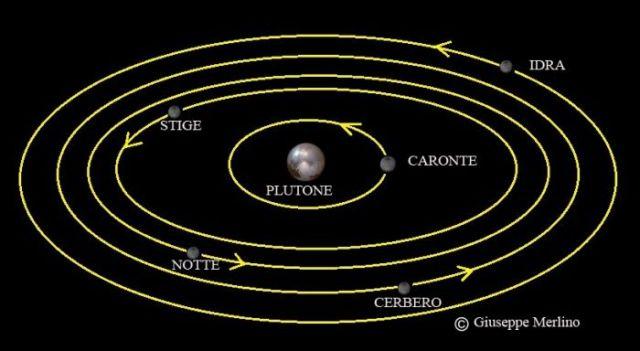 satelliti di Plutone.jpg