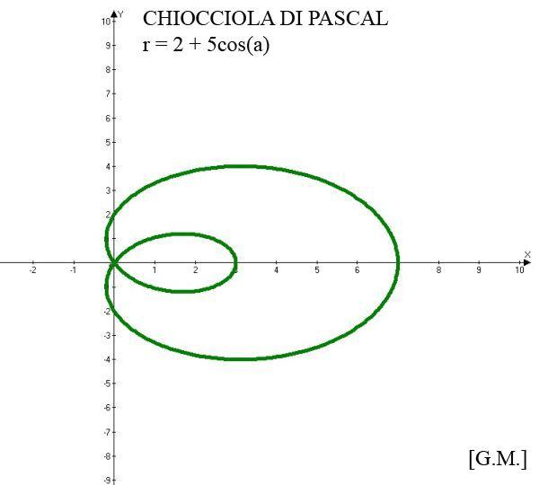 Chiocciola di Pascal